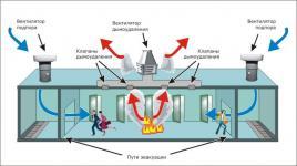 системы дымоудаления зданий | ОВ-ПРОЕКТ